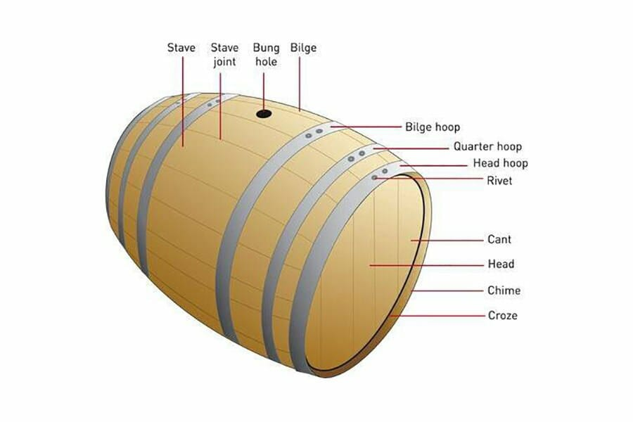 terminoly and definitions of wine, whiskey and bourbon barrels